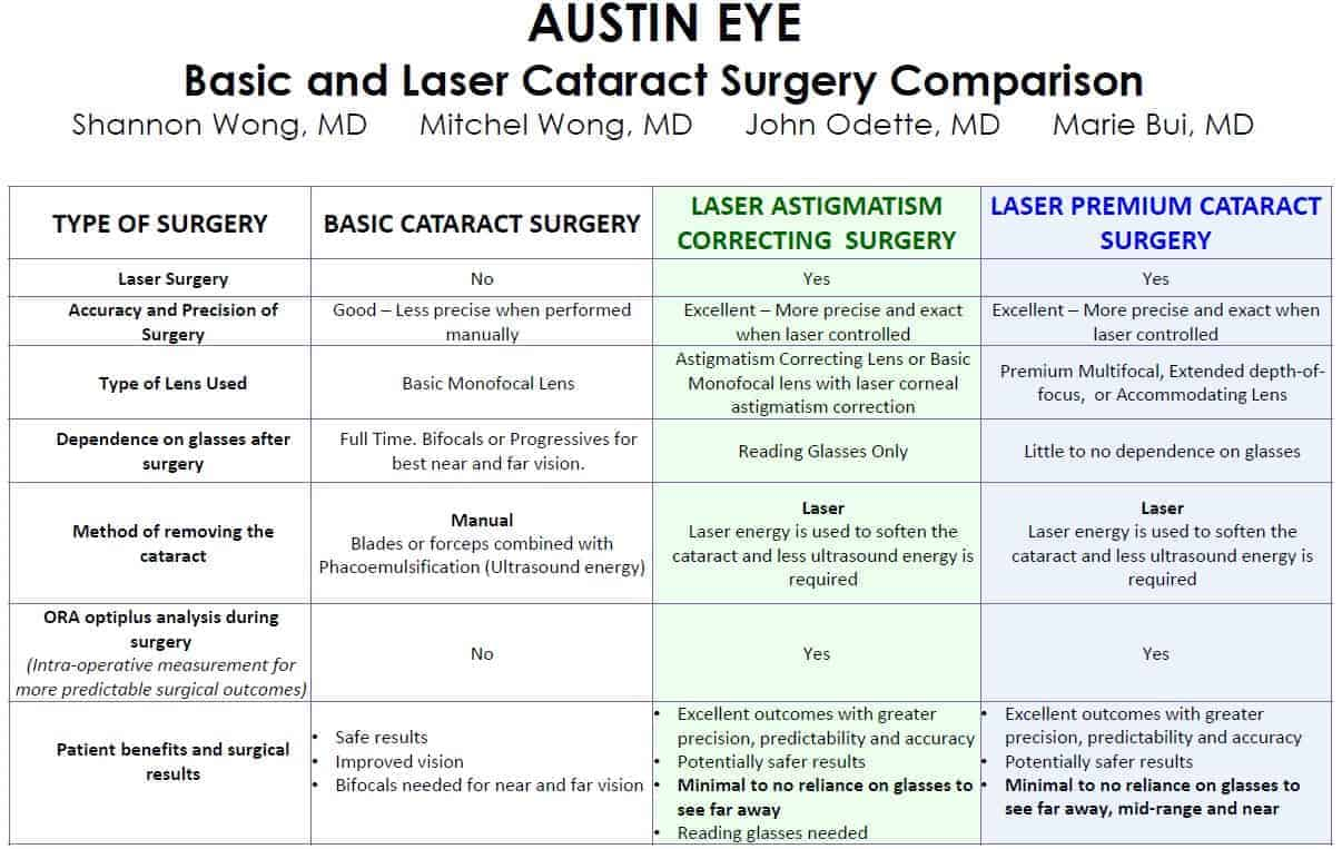 Laser Lens Replacement Surgery in Austin